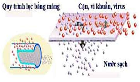Kết quả hình ảnh cho 2 cơ chế màng lọc UF